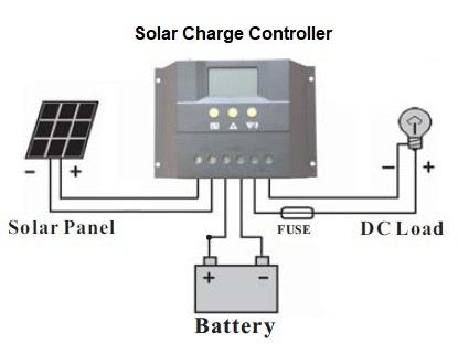 Solar Panel Kit 40w 100w
